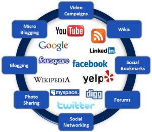 Social Media Managment